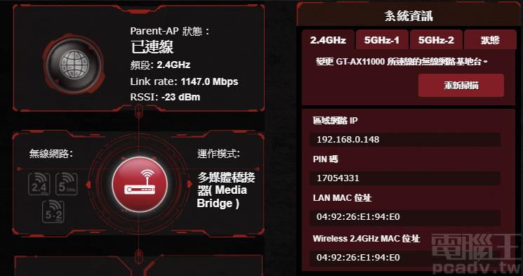 ▲ ROGRapture GT-AX11000 以無線方式連線至 Archer AX6000 時,2.4GHz 頻段連線速率可達 1147Mbps 滿速。