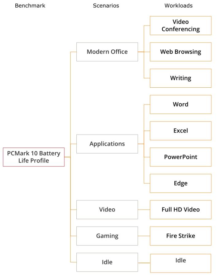 每種項目都有不同的測試內容。