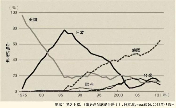 日本丟失的半導體晶片市場佔有率,幾乎都進了以三星為首的韓國企�嘴裡。圖片來源