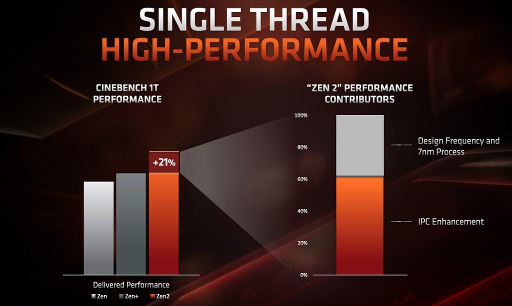 ▲ Zen 2 微架構於 Cinebench 單執行緒效能提升約 21%,其� 60% 由 IPC 效能增進貢獻,其餘 40% 由 7nm 製程提升時脈包辦。
