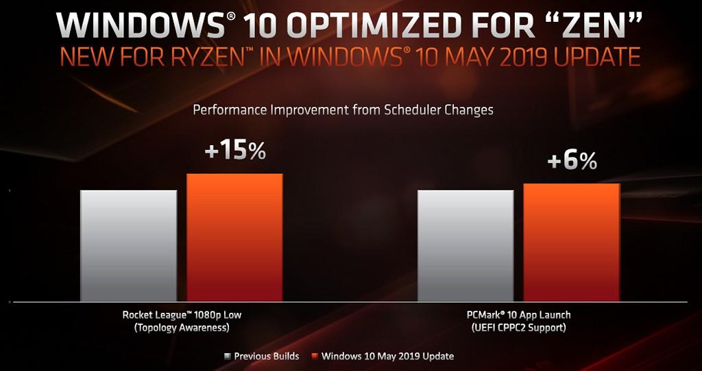 ▲ 若是 Windows 10 理解第三代 Ryzen 桌上型處理器系列核心拓樸,Rocket League 1080p low效能提升約 15%,CPPC2 則可讓 PCMark 10 App Launch 程式開啟速度提升 6%。