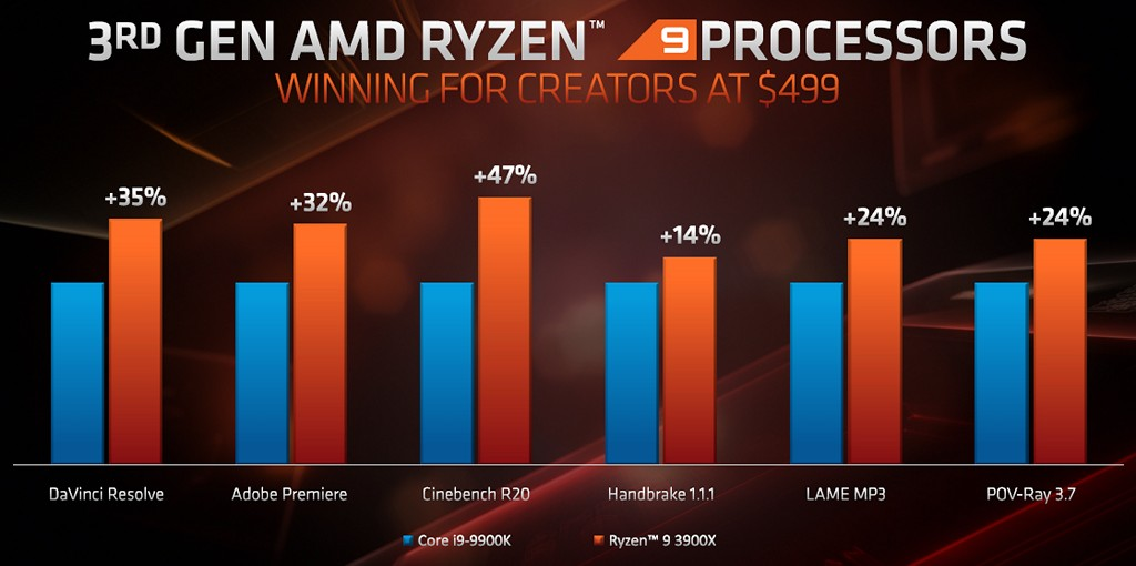 ▲ 對於內容創意生產者而言,Ryzen 9 3900X 擁有更多實體核心、執行緒,相對 Core i9-9900K 表現更好。