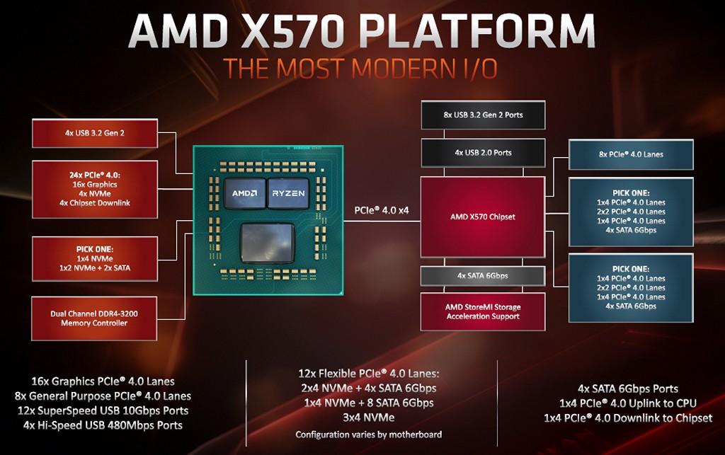 ▲ AMD X570 晶片組平台 I/O 數量與規格。