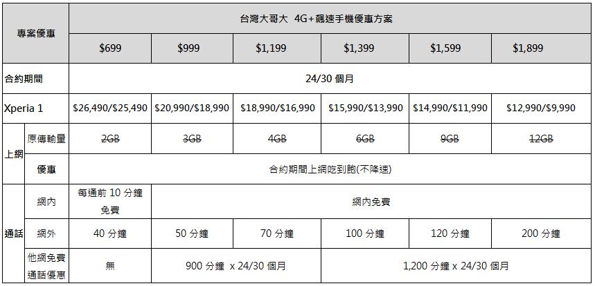 Sony Xperia 1 �式開賣,首購禮、電信方案優惠整理