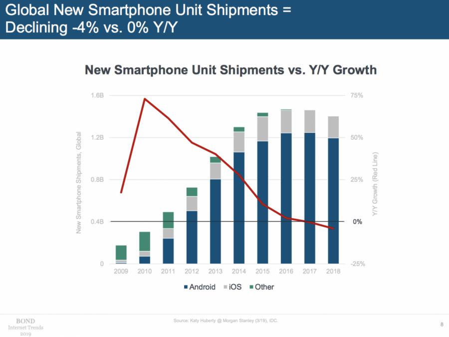 網路普及率已接觸大多數人,帶動全球智慧型手機銷售量飽和並減緩。圖片來源:BOND