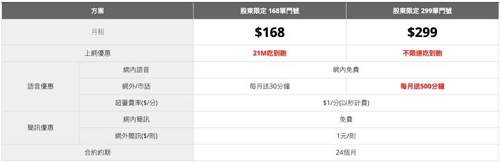 亞太電信推股東方案,鴻海關係企�股東 168 上網吃到飽、夏普家電七折起