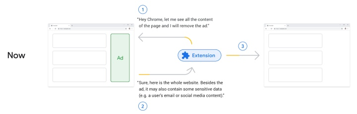 以廣告攔截工具為例,在使用Web Request API的情況下,外掛程式會先向瀏覽器索取權限(可能包含敏感個資),並將廣告過濾後,呈現封鎖廣告的頁面。(圖片來源:Google,下同)