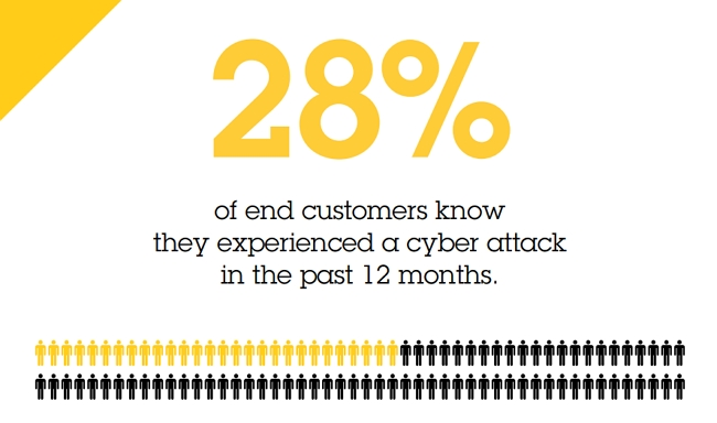 研究發現僅15%企業針對網路攻擊做好充分準備