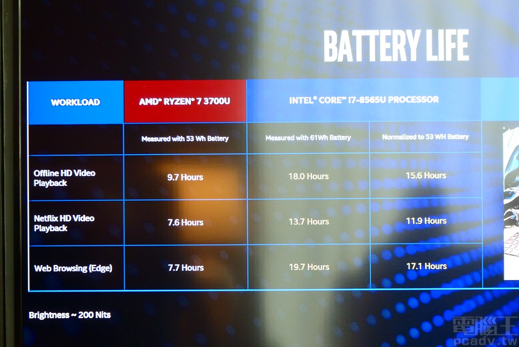▲ 電池續航力不用多說,一向都是 Intel 的強項。