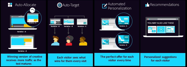 Adobe Target 推出全新功能,可更有效的提升顧客體驗管理