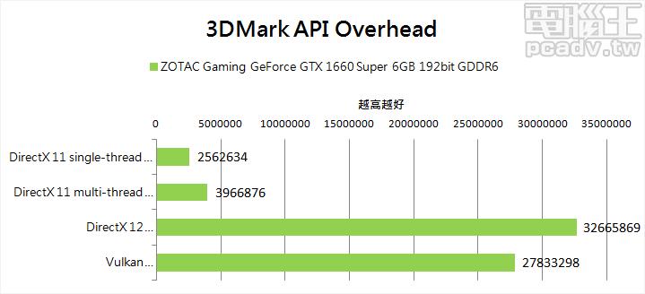 ▲ 3DMark API Overhead 於 DirectX 12 API 項目,每秒可支援 3 千萬以上 draw call。