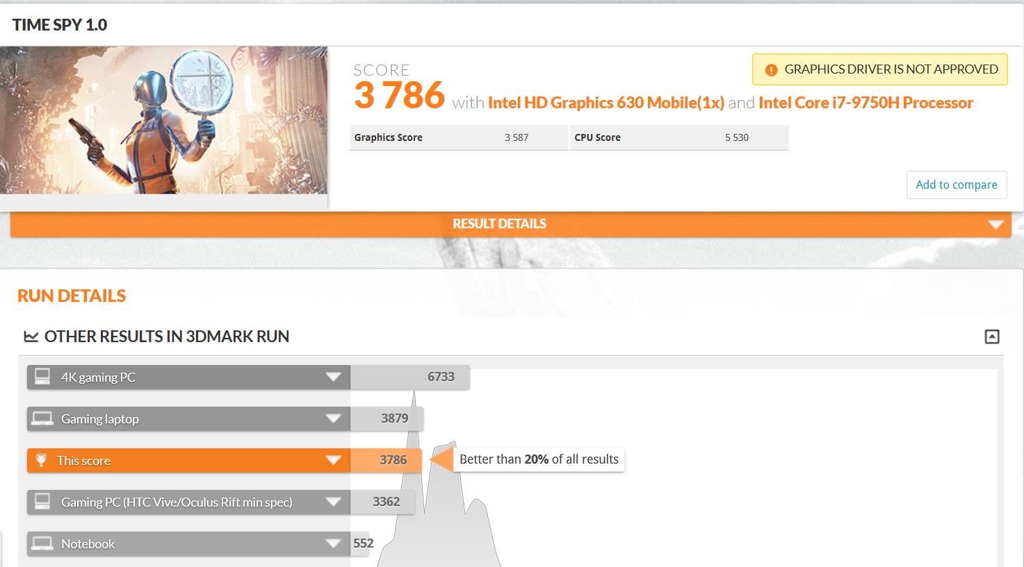 在 3DMark 測試 DX12 遊戲效能的 Time Spy�,獲得 3,786 分。