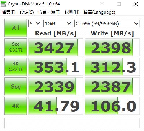 利用 CrystalDiskMark 測試 Intel 512GB SSD,於循序讀取測得約 3,543 MB/s,寫入約為 2,847 MB/s。