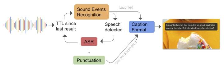 Live Caption會使用3種不同的深度�習模型完成語音對文�的轉換。(圖片來源:Google,下同)