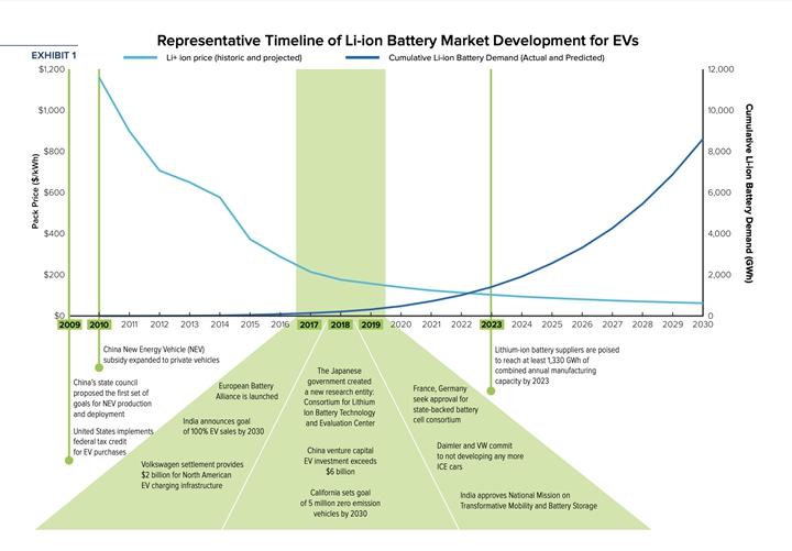 電動汽車鋰電池市場發展時間表。圖片來源: RMI 研究報告