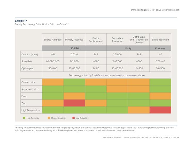 樣化的電池技術用戶案例。圖片來源: RMI 研究報告