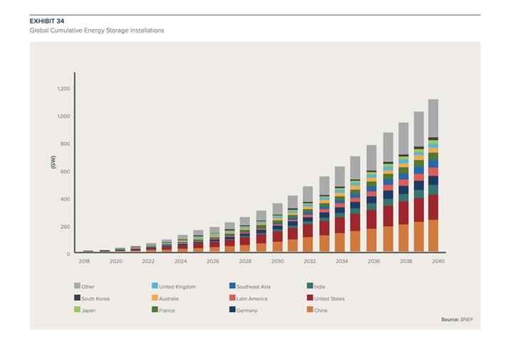 全球儲能裝置市場累計增長預測。圖片來源:RMI 研究報告