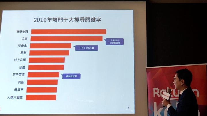 樂天Kobo營運部長周立涵在簡報中,發表樂天Kobo 2019年的閲讀習慣調查。
