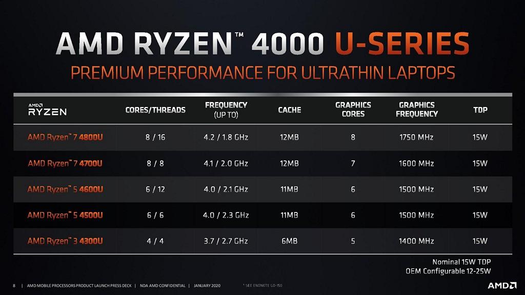 AMD Ryzen 4000 系列行動版處理器 TDP 15W U 版(合作廠商可設定 12W~25W)共推出 5 款,涵蓋 Ryzen 3~Ryzen 7 等級。