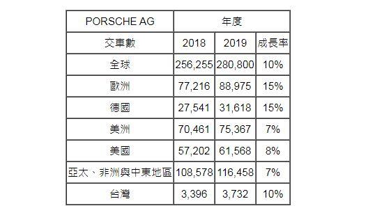 台灣人就是愛保時捷,2019 年賣出了 3,732 輛