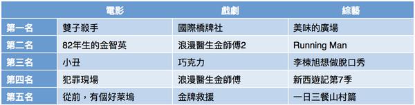 獨家戲劇《國際橋牌社》新春超吸睛  friDay影音新註冊會員數成長9成