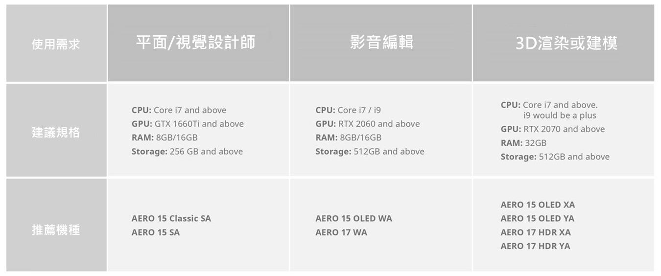 AERO創作者筆電需求對應表(點我了解更多)