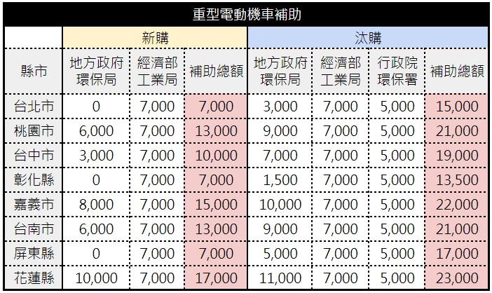 以上補助資料為重型電動機車補助,例如 Gogoro 2 系列、Gogoro 3 系列、宏佳騰 Ai-1、Yamaha EC-05、�華 iE-125 �車款(上述金額未含煞車補助)。