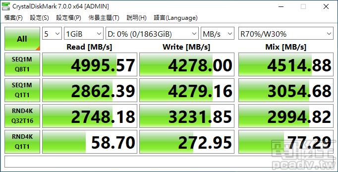 FireCuda 520 2TB 於 CrystalDiskMark 循序讀寫取得 4995.57MB/s 和 4278MB/s 的表現。