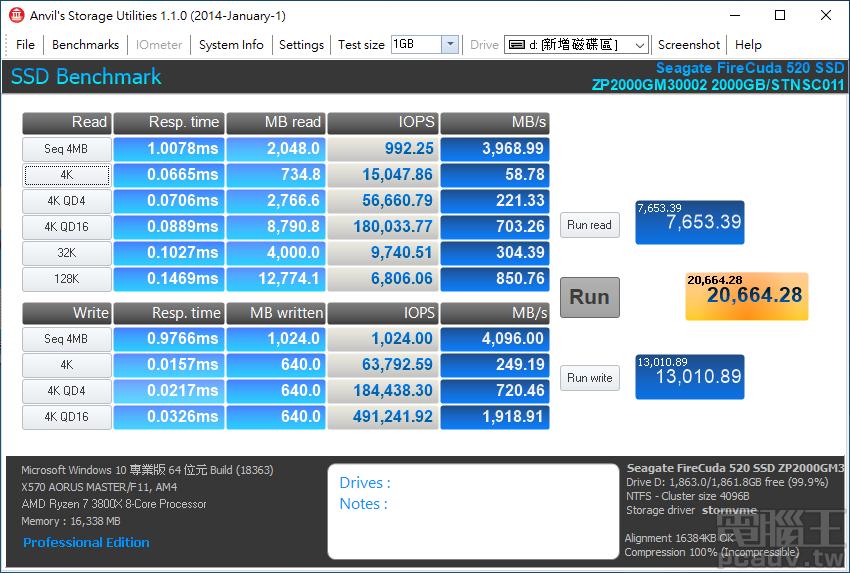 FireCuda 520 2TB 於 Anvil's Storage Utilities 突破 2 萬分,總分為 20664.28 分。