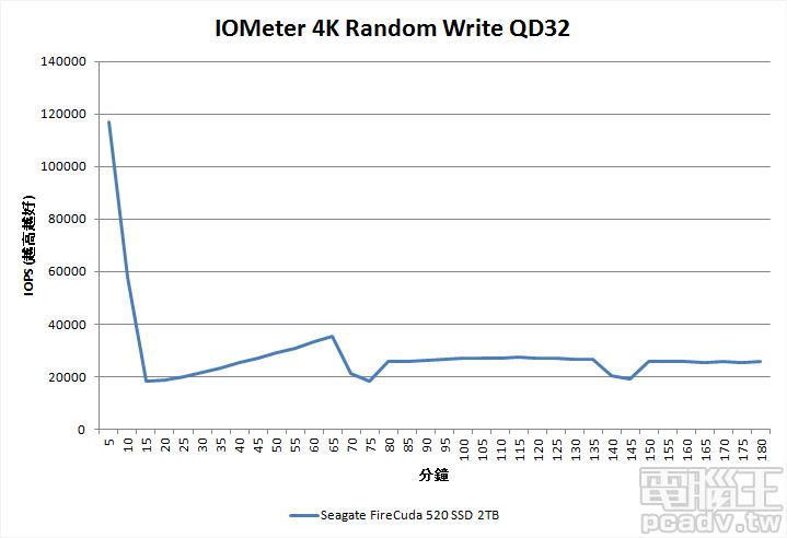 FireCuda 520 2TB 寫入一致性效能測試,後段曲線斜率為 0,表現大約在 25000IOPS~27000IOPS 左右。