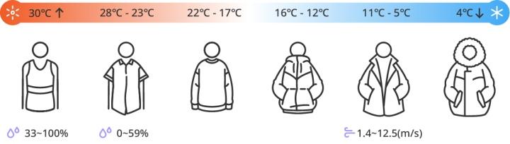 畫面�央的人像會根據�定與氣溫資訊,推薦穿著衣服的厚度。