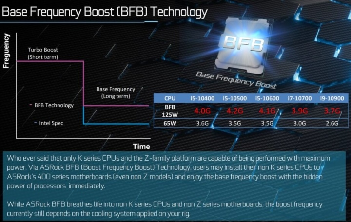 根據ASRock提出的測試數據,BFB可以大幅提升處理器的基礎運作頻率(Base Frequency),Core i9-10900甚至可以以從2.6GHz超到3.7GHz。