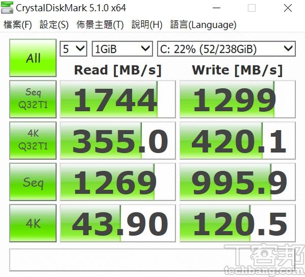 CrystalDiskMark測試 循序讀取測得約 1,744 MB/s,寫入約為1,299 MB/s,讀寫表現都算不錯。