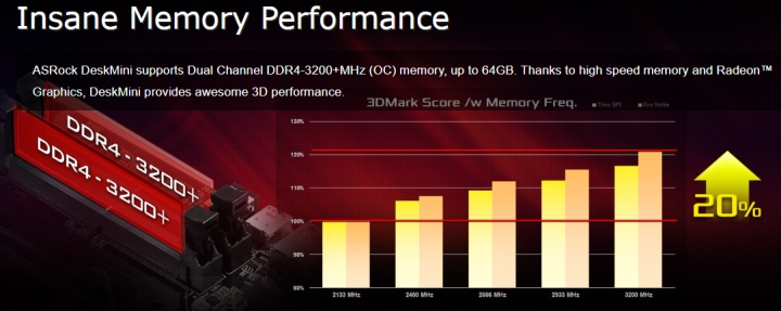 並能透過超頻支援雙通道DDR4-3200+記憶體。