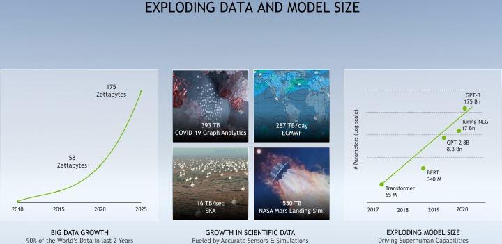 更大的記憶體能容納更大的資料與模型,對科學應用有很大的幫助。