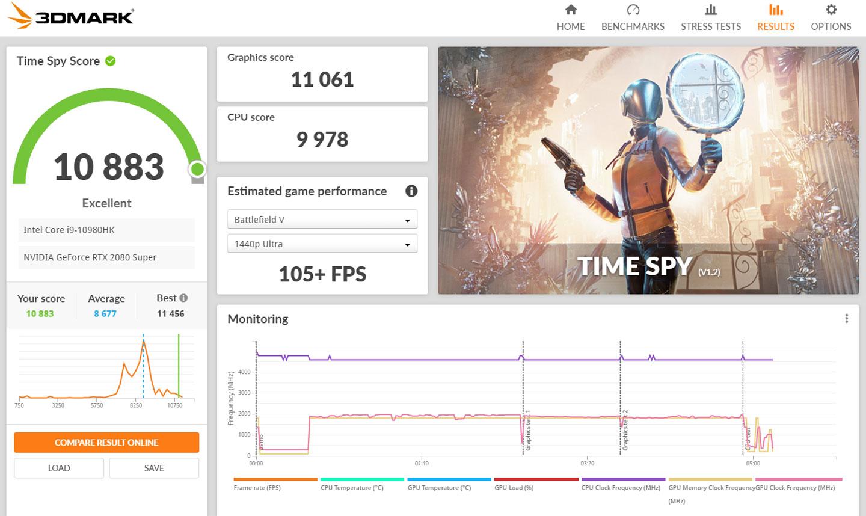 DirectX 12 的 Time Spy 模式獲得 10883 分。