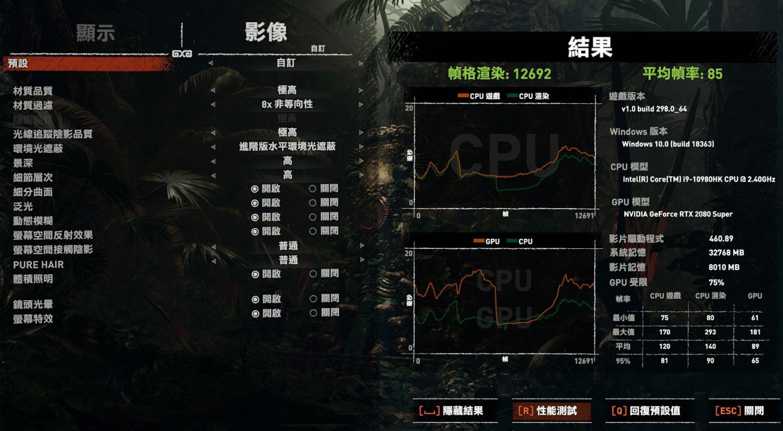 《古墓奇兵:暗影》畫質設至極高,且光線追蹤開啟至極高的跑分結果,平均幀率為 85。