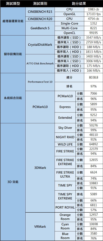 Acer Predator Helios 700 電競筆電評測:媲美桌機等級的遊戲體驗,「可動式」鍵盤帶來絕佳手感!