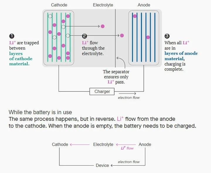 固態電池、磷酸鐵鋰電池、矽陽極電池,車用電池這3大方向各要解決什麼問題?