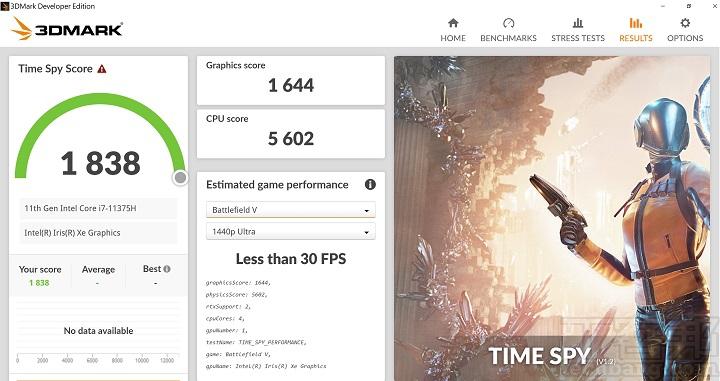 在 3DMark Time Spy 測試模式下,是模擬 DirectX 12 遊戲環境的測試條件,獲得 1,838 分的表現。