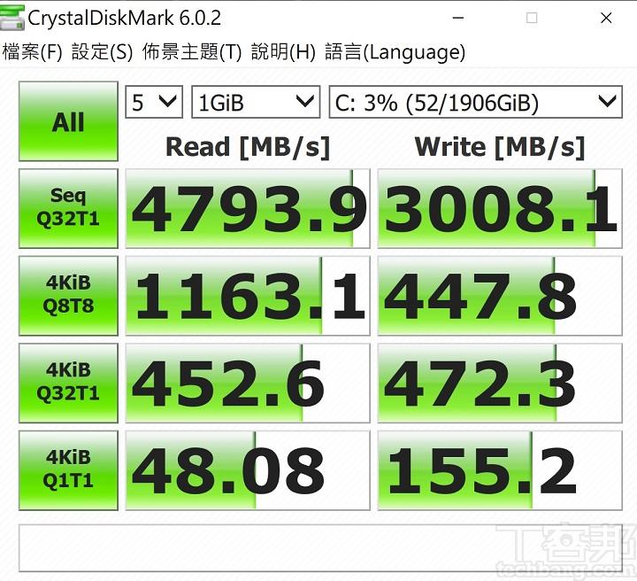 利用 CrystalDiskMark 測試,於循序讀取測得約 4,793.9 MB/s,寫入約為 3008.1 MB/s。