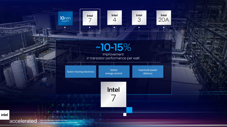 Intel 7相較於10nm SuperFin提升約10%〜15%電力效率。