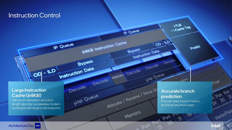 效率核心具有64KB指令快取記憶體,分支預測能力則高達5000條。