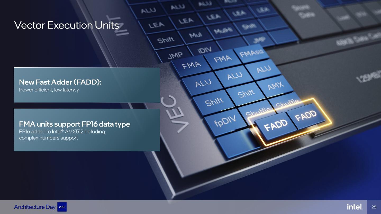 向量單元則新增支援FADD快速加法器,AVX512指令集新增支援FP16資料格式,強化AI運算效能。