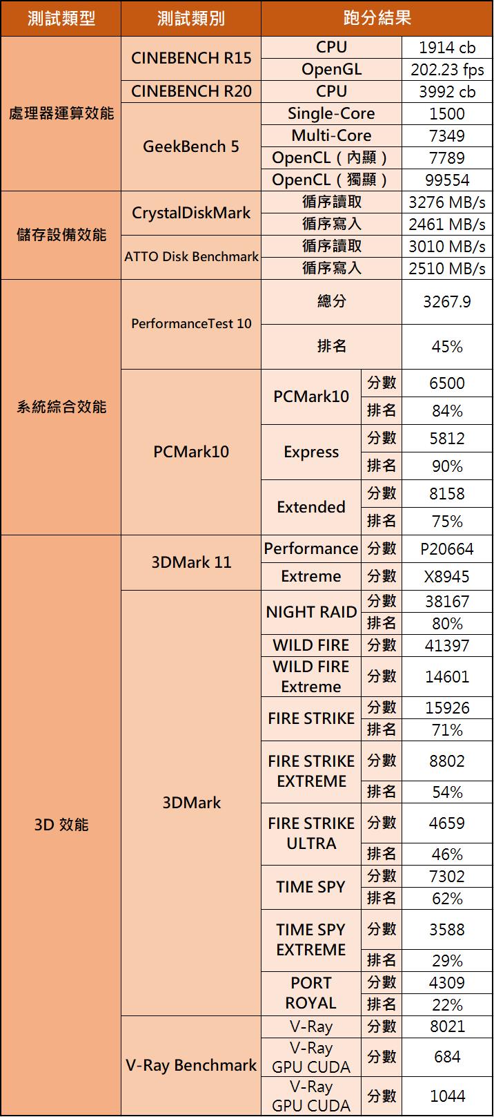 Genuine 捷元 ZEUS 15H 開箱評測:Intel H45 與 GeForce RTX 30 系列強強聯手,效能表現再升級!