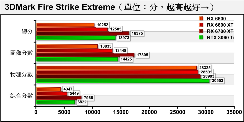 Fire Strike Extreme將解析度提升到2560 x 1440,RX 6600的圖像分數大約是對半砍。