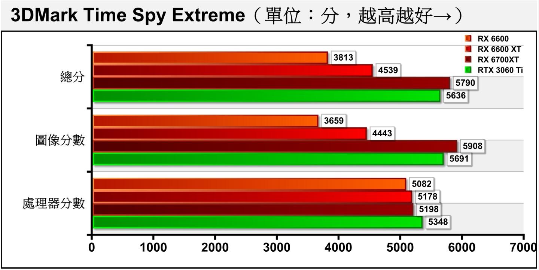 Time Spy Extreme將解析度提升至4K(3840 x 2160),RX 6600的效能表現趨勢與預期相同。