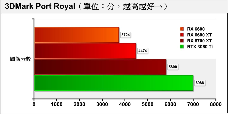 3DMark Port Royal採用DirectX Raytracing(DXR)光線追蹤繪圖技術�配2K解析度進行測試,具有40組光線追蹤加速器的RX 6700 XT,以29.63%的幅度領先於具有32組光線追蹤加速器的RX 6600 XT,而RX 6600 XT也以16.76%的幅度領先於具有28組光線追蹤加速器的RX 6600。