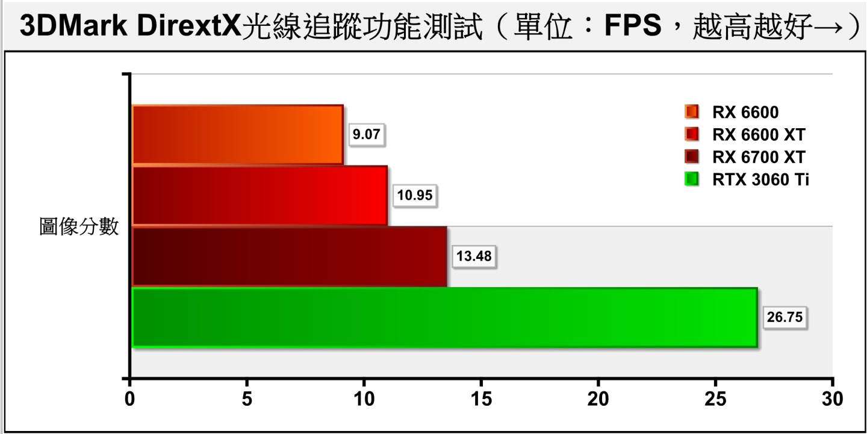 3DMark DirextX光線追蹤功能測試同樣採用DXR技術,RX 6600與RX 6600 XT相差幅度約為17.17%,大約與光線追蹤加速器數量的差距相同。