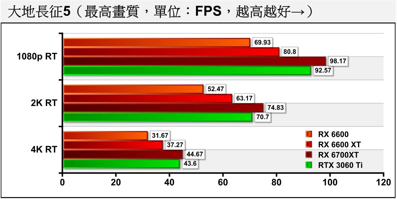 開啟光線追蹤後,RX 6600依然能將FPS扛過60幀,不過2K解析度就需微調�定才能達到60幀。
